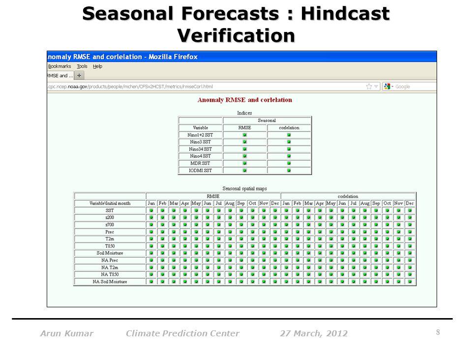Seasonal Forecasts : Hindcast Verification 8 Arun Kumar Climate Prediction Center 27 March, 2012