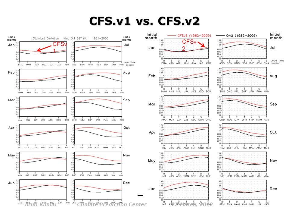 Nino34 SST standard deviation CFSv 1 CFSv 2 Obs CFSv1CFSv2 CFS.v1 vs.