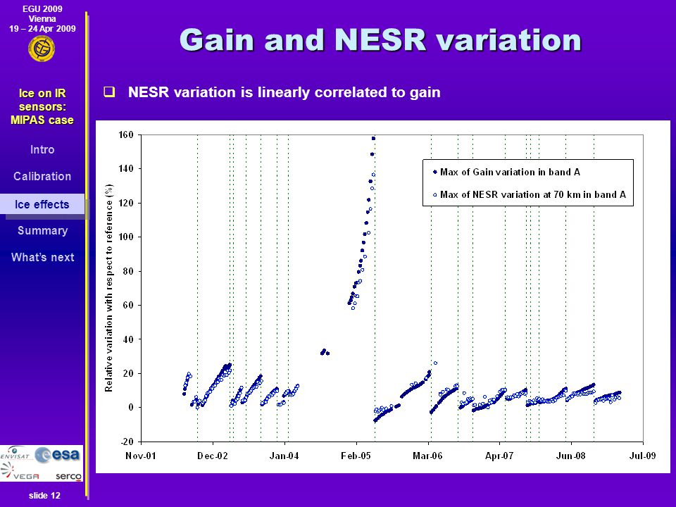 EGU 2009 Vienna 19 – 24 Apr 2009 Ice on IR sensors: MIPAS case Intro Calibration Ice effects Summary What's next slide 12 Gain and NESR variation  NESR variation is linearly correlated to gain Ice effects
