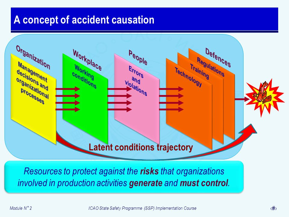 Module N° 2ICAO State Safety Programme (SSP) Implementation Course 11 A concept of accident causation Resources to protect against the risks that orga