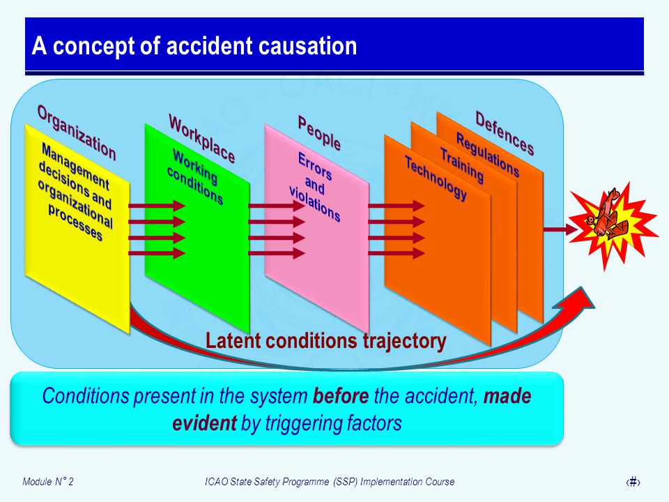Module N° 2ICAO State Safety Programme (SSP) Implementation Course 12 A concept of accident causation Conditions present in the system before the acci