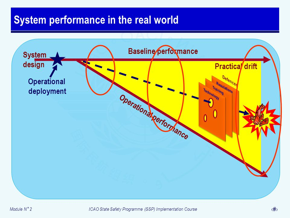 Module N° 2ICAO State Safety Programme (SSP) Implementation Course 13 System performance in the real world System design Baseline performance Practica