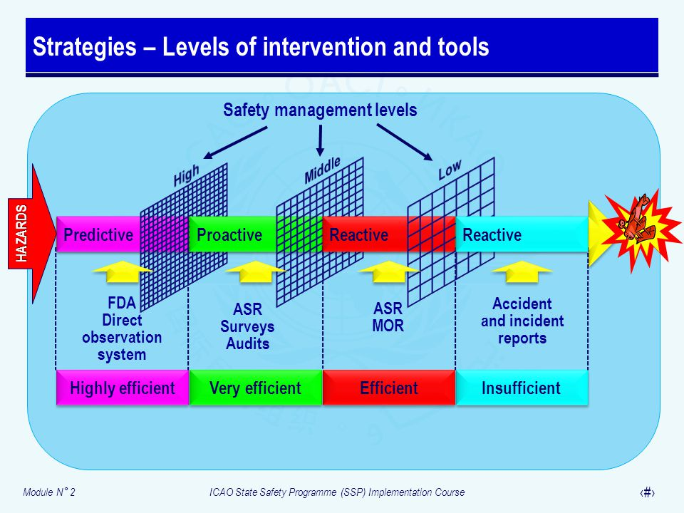 Module N° 2ICAO State Safety Programme (SSP) Implementation Course 16 Strategies – Levels of intervention and tools