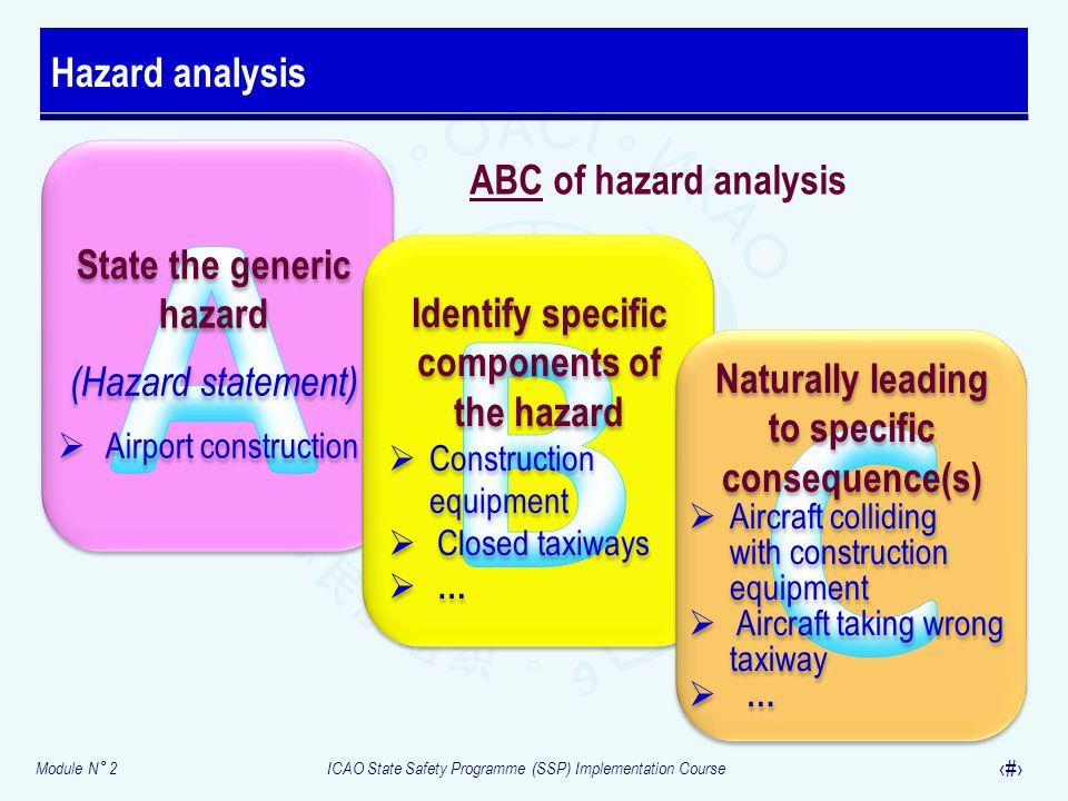 Module N° 2ICAO State Safety Programme (SSP) Implementation Course 25 Hazard analysis State the generic hazard (Hazard statement)  Airport constructi