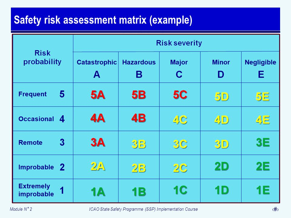 Module N° 2ICAO State Safety Programme (SSP) Implementation Course 30 Safety risk assessment matrix (example)