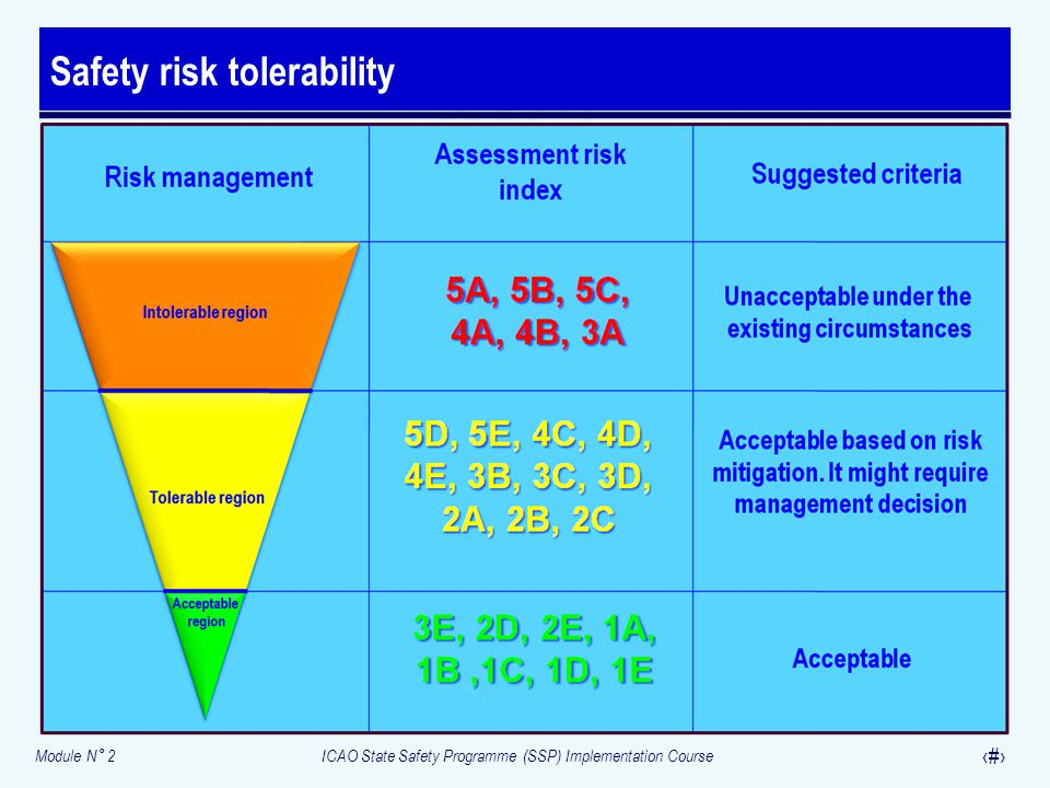 Module N° 2ICAO State Safety Programme (SSP) Implementation Course 31 Safety risk tolerability