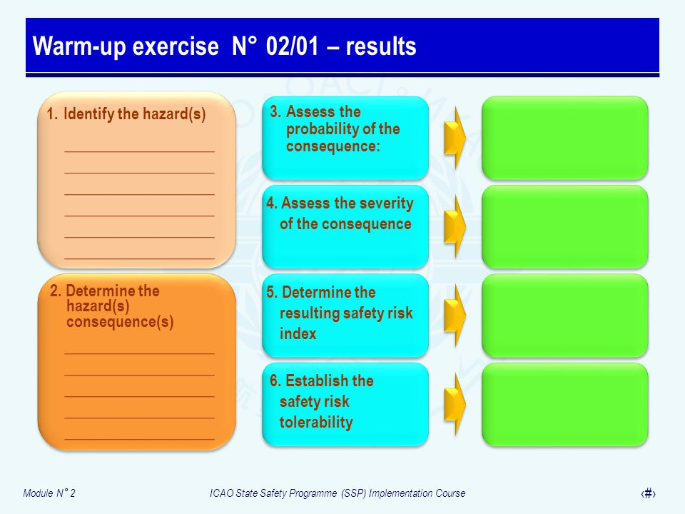 Module N° 2ICAO State Safety Programme (SSP) Implementation Course 33 Warm-up exercise N ° 02/01 – results 1. Identify the hazard(s) 2. Determine the