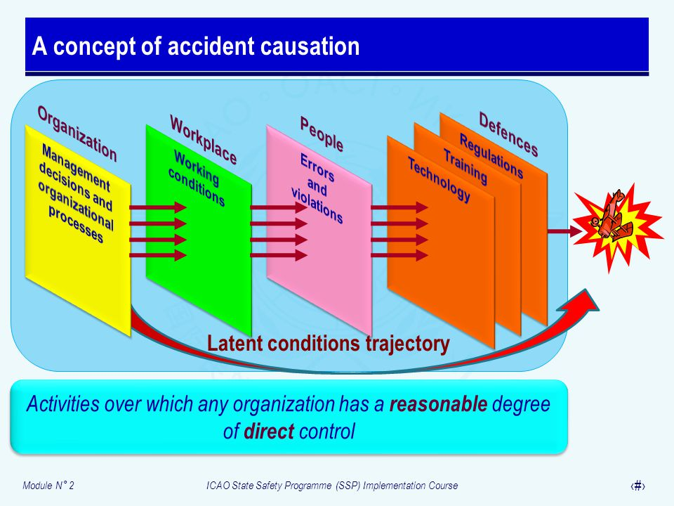 Module N° 2ICAO State Safety Programme (SSP) Implementation Course 8 A concept of accident causation Activities over which any organization has a reas