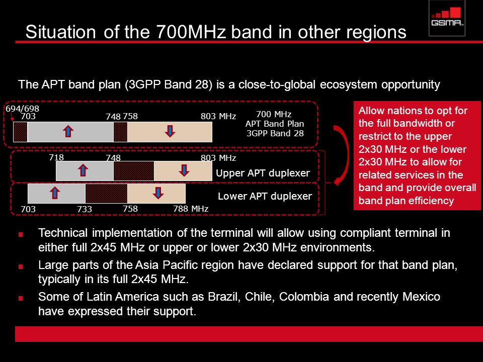 Situation of the 700MHz band in other regions MHz 694/ MHz APT Band Plan 3GPP Band 28 Technical implementation of the terminal will allow using compliant terminal in either full 2x45 MHz or upper or lower 2x30 MHz environments.