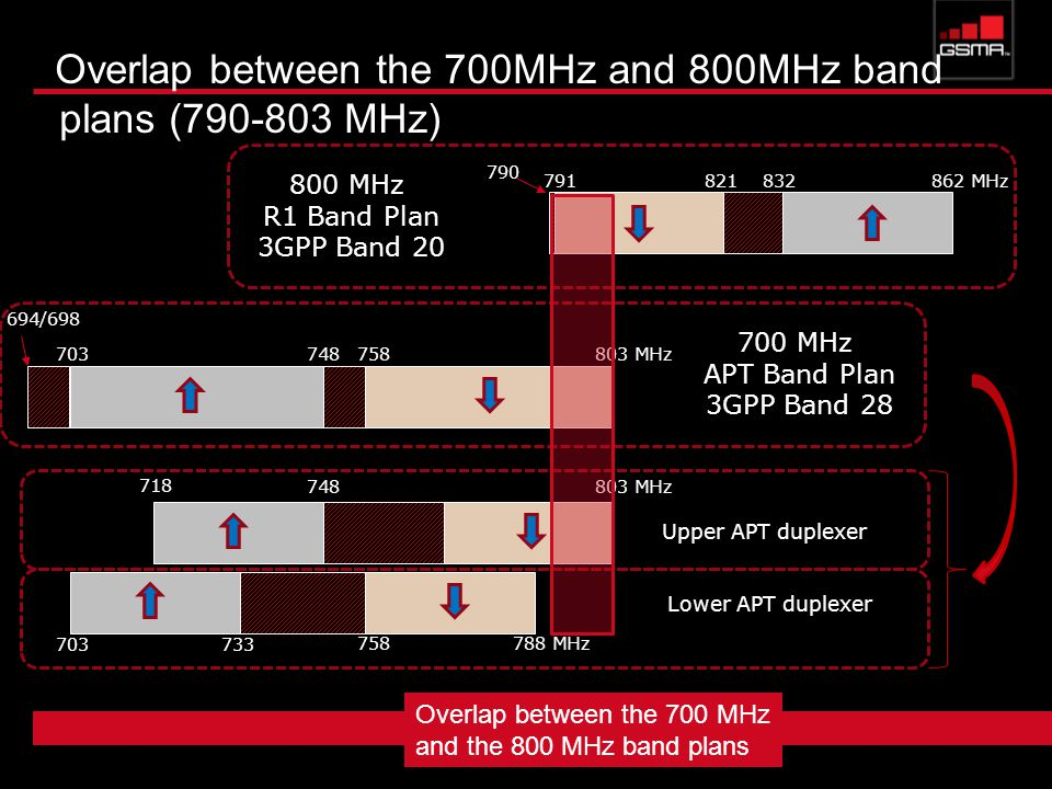 Overlap between the 700MHz and 800MHz band plans ( MHz) MHz MHz R1 Band Plan 3GPP Band MHz 694/ MHz APT Band Plan 3GPP Band MHz MHz Upper APT duplexer Lower APT duplexer 718 Overlap between the 700 MHz and the 800 MHz band plans