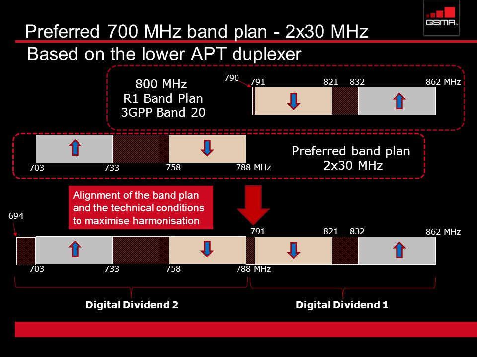 Preferred 700 MHz band plan - 2x30 MHz Based on the lower APT duplexer MHz MHz R1 Band Plan 3GPP Band MHz MHz Digital Dividend 2Digital Dividend MHz Preferred band plan 2x30 MHz Alignment of the band plan and the technical conditions to maximise harmonisation