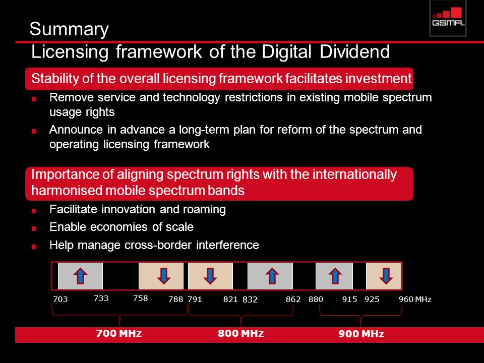 Summary Licensing framework of the Digital Dividend Stability of the overall licensing framework facilitates investment Remove service and technology restrictions in existing mobile spectrum usage rights Announce in advance a long-term plan for reform of the spectrum and operating licensing framework Importance of aligning spectrum rights with the internationally harmonised mobile spectrum bands Facilitate innovation and roaming Enable economies of scale Help manage cross-border interference MHz MHz800 MHz 900 MHz