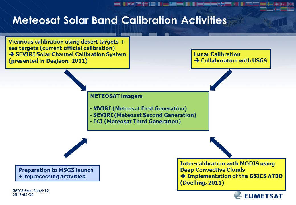 GSICS Exec Panel Meteosat Solar Band Calibration Activities Inter-calibration with MODIS using Deep Convective Clouds  Implementation of the GSICS ATBD (Doelling, 2011) Vicarious calibration using desert targets + sea targets (current official calibration)  SEVIRI Solar Channel Calibration System (presented in Daejeon, 2011) METEOSAT imagers - MVIRI (Meteosat First Generation) - SEVIRI (Meteosat Second Generation) - FCI (Meteosat Third Generation) Lunar Calibration  Collaboration with USGS Preparation to MSG3 launch + reprocessing activities