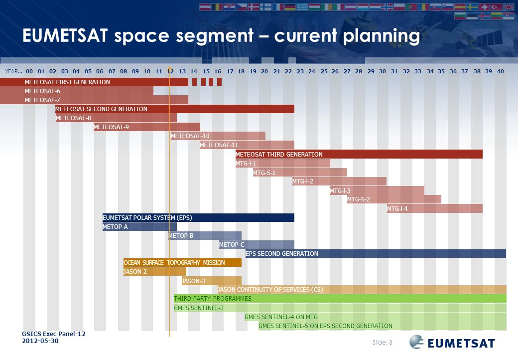 GSICS Exec Panel EUMETSAT space segment – current planning YEAR...