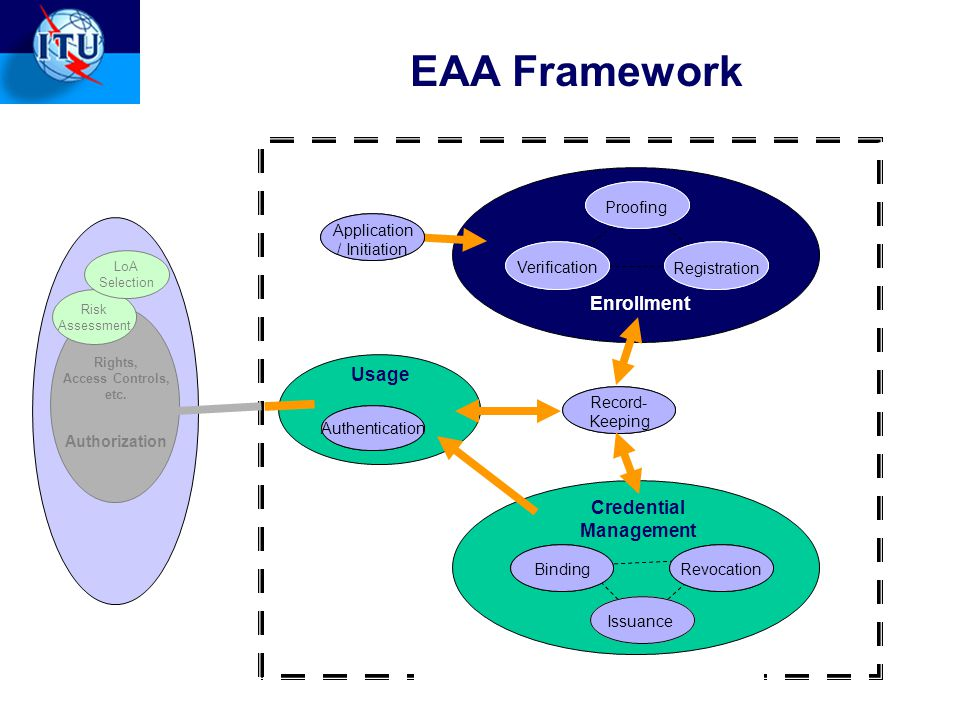 10 EAA Framework Authentication Record- Keeping scope boundary of this standard Enrollment Credential Management Usage Application / Initiation Verification Registration Proofing BindingRevocation Issuance Rights, Access Controls, etc.