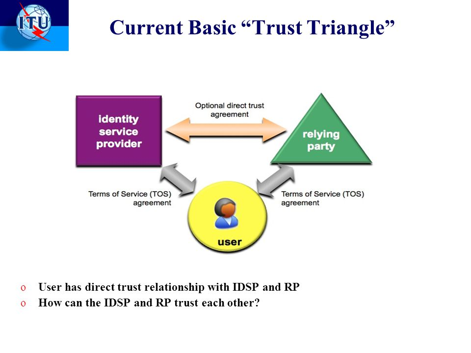 Current Basic Trust Triangle o User has direct trust relationship with IDSP and RP o How can the IDSP and RP trust each other.