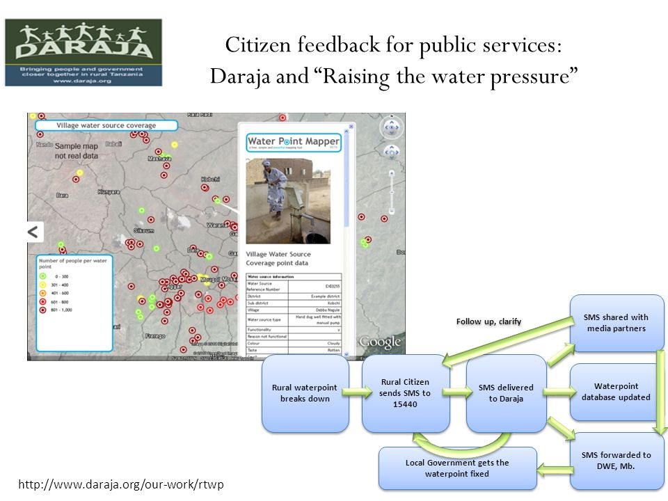 Citizen feedback for public services: Daraja and Raising the water pressure Rural waterpoint breaks down Local Government gets the waterpoint fixed Rural Citizen sends SMS to SMS delivered to Daraja Waterpoint database updated SMS forwarded to DWE, Mb.