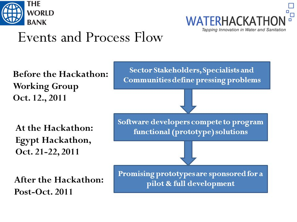 Events and Process Flow Sector Stakeholders, Specialists and Communities define pressing problems Software developers compete to program functional (prototype) solutions Promising prototypes are sponsored for a pilot & full development Before the Hackathon: Working Group Oct.