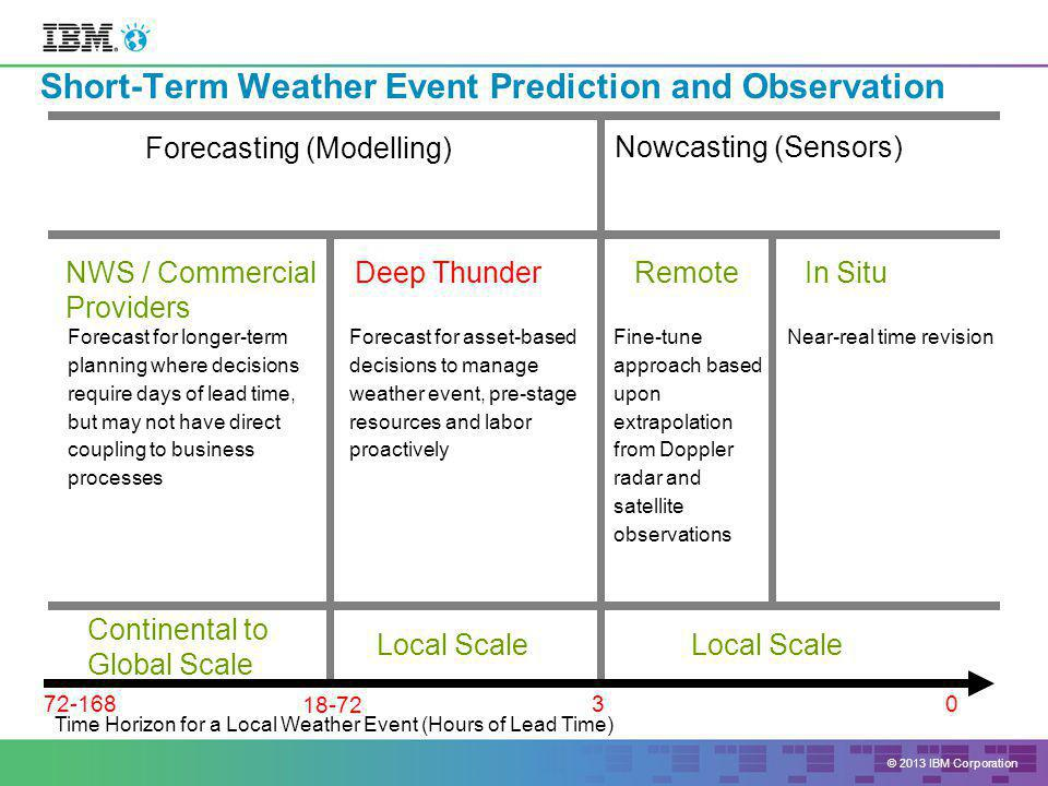 © 2013 IBM Corporation Nowcasting (Sensors) Deep ThunderRemote Near-real time revisionFine-tune approach based upon extrapolation from Doppler radar and satellite observations Forecast for asset-based decisions to manage weather event, pre-stage resources and labor proactively Forecasting (Modelling) NWS / Commercial Providers Forecast for longer-term planning where decisions require days of lead time, but may not have direct coupling to business processes Time Horizon for a Local Weather Event (Hours of Lead Time) Continental to Global Scale Local Scale In Situ Local Scale Short-Term Weather Event Prediction and Observation