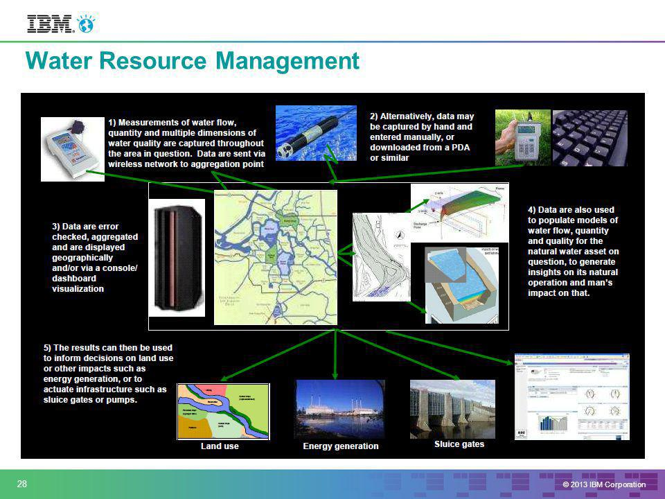 © 2013 IBM Corporation Water Resource Management 28