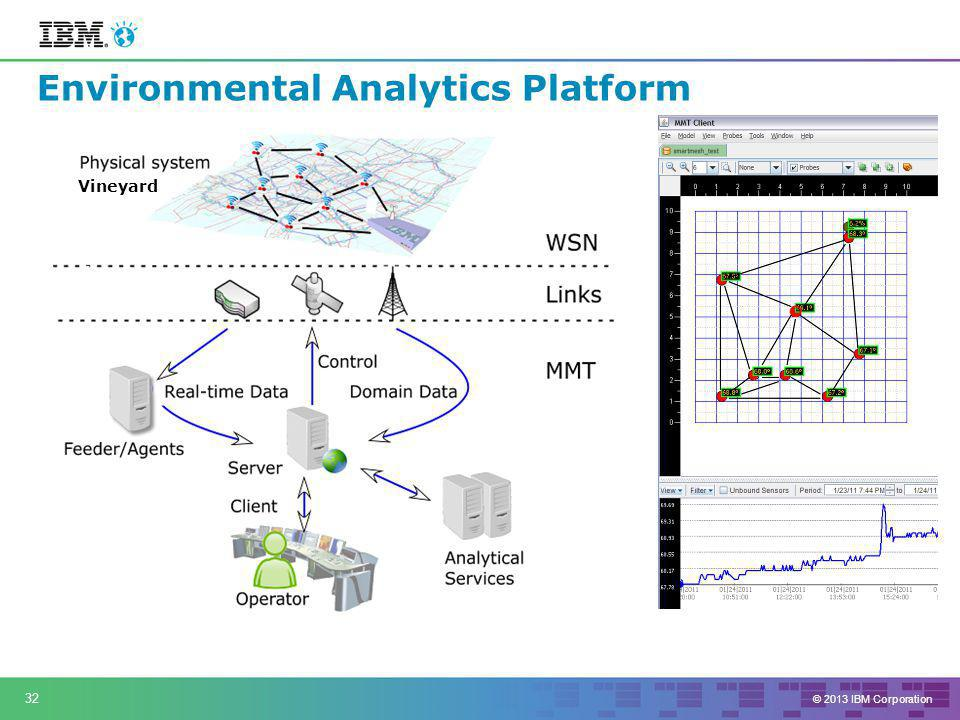© 2013 IBM Corporation 32 Environmental Analytics Platform Factories, Bridges, Refineries, Airports etc.