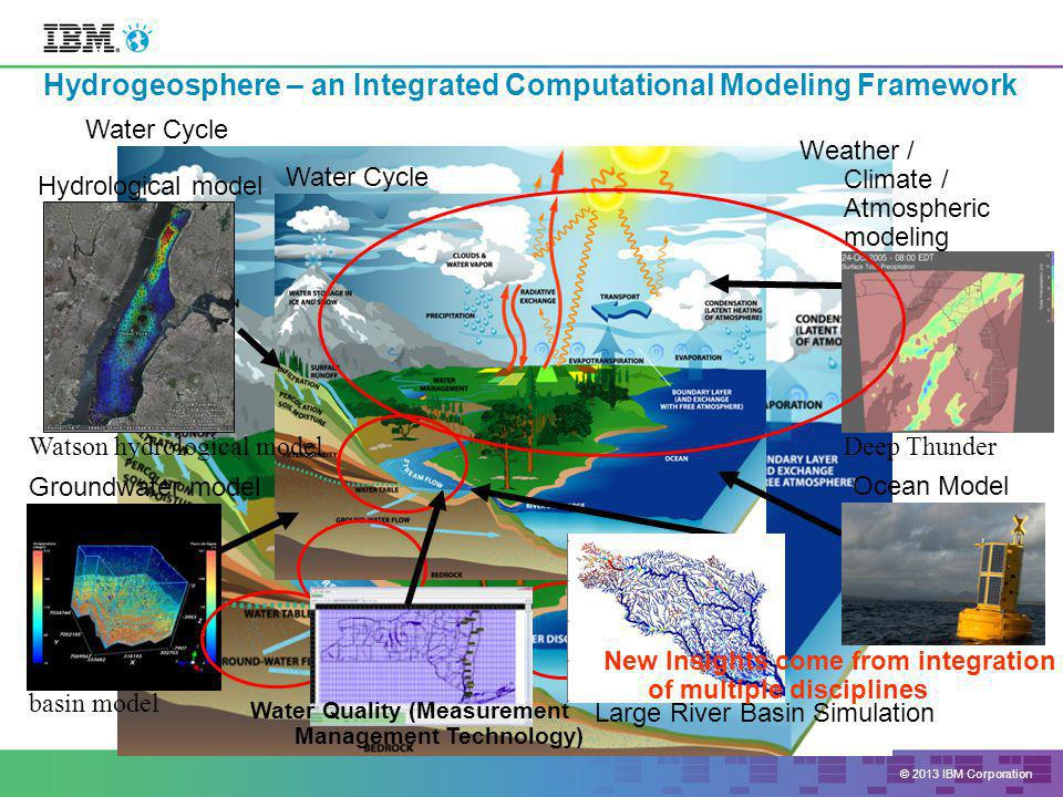 © 2013 IBM Corporation Strategic Water Information Management (SWIM) Platform Visualization layer Applications layer Models layer Data content layer Network layer Data handling layer Sensing layer (Open) standardsSecurity An integrated set of technologies, data and tools Business rules layer Energy data Geology/ hydrology Economic Climate Environment/ Ecology Quality Quantity/Flo w Run-off Usage and Discharge Data types (as examples) (from multiple sources and systems)