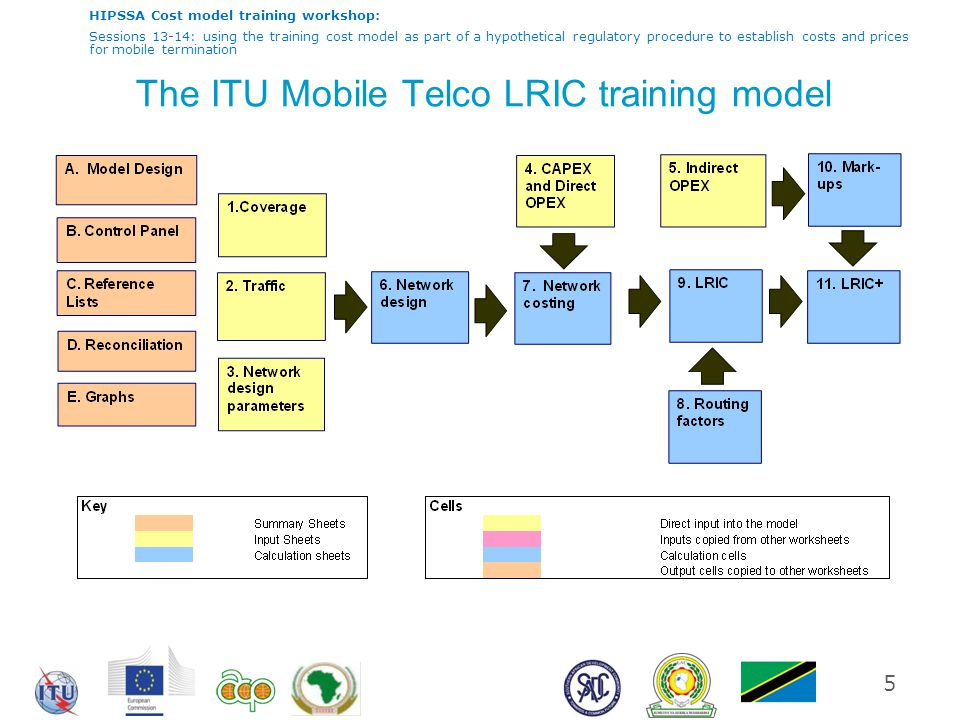 HIPSSA Cost model training workshop: Sessions 13-14: using the training cost model as part of a hypothetical regulatory procedure to establish costs and prices for mobile termination The response from Mobilco  This is a fair and reasonable decision based on a best-practice model and local data.