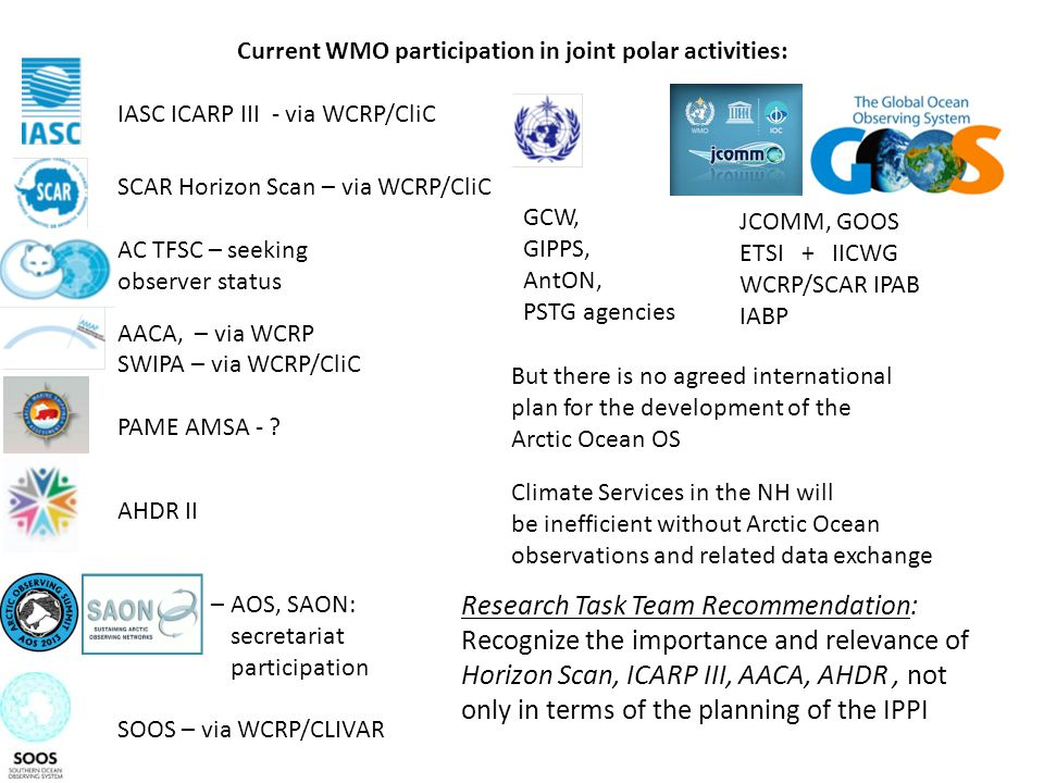 Current WMO participation in joint polar activities: IASC ICARP III - via WCRP/CliC SCAR Horizon Scan – via WCRP/CliC AC TFSC – seeking observer status AACA, – via WCRP SWIPA – via WCRP/CliC PAME AMSA - .
