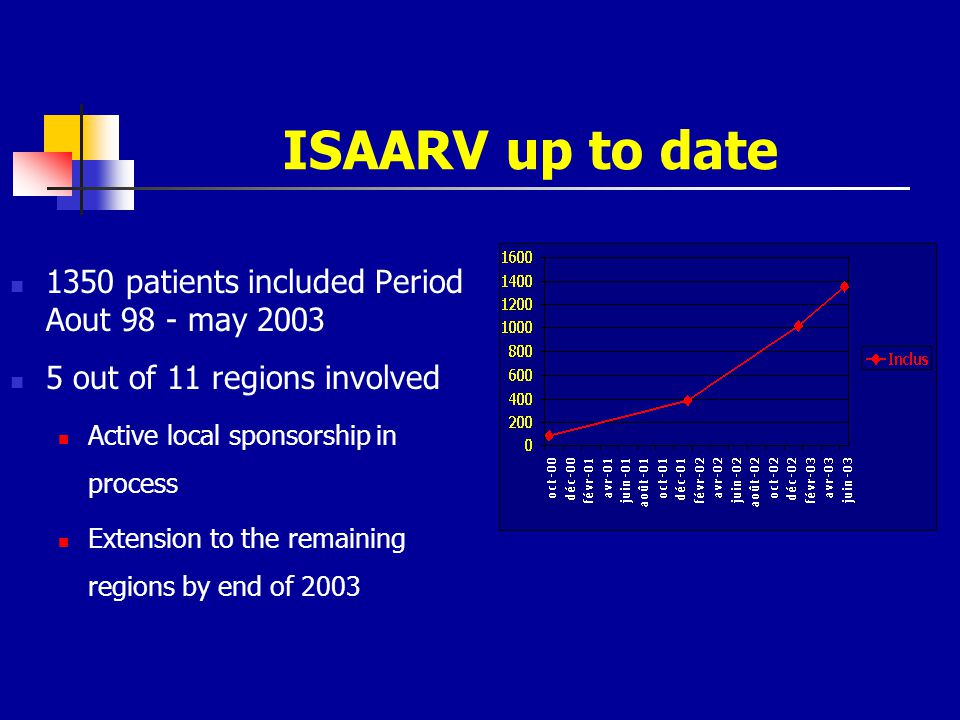 ISAARV up to date 1350 patients included Period Aout 98 - may 2003 5 out of 11 regions involved Active local sponsorship in process Extension to the r