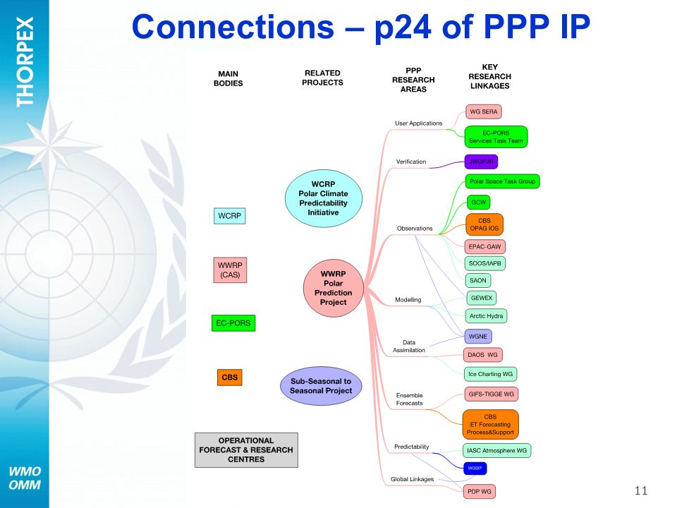 Connections – p24 of PPP IP 11