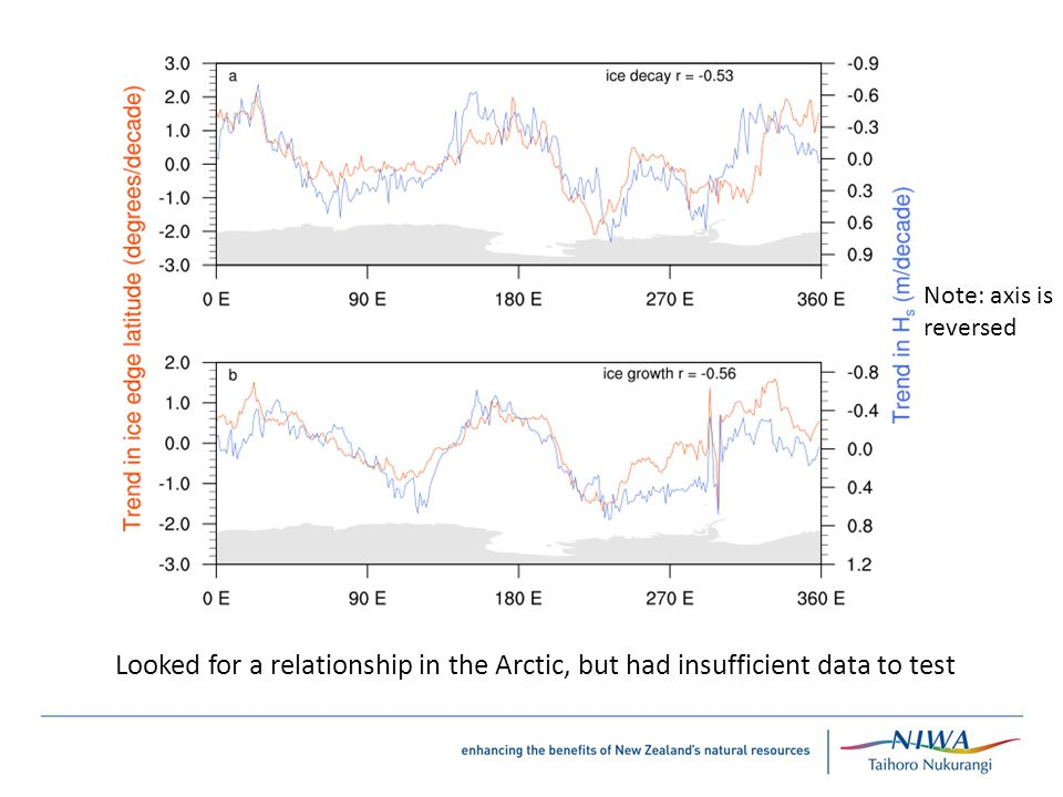 Relevance Looked for a relationship in the Arctic, but had insufficient data to test Note: axis is reversed