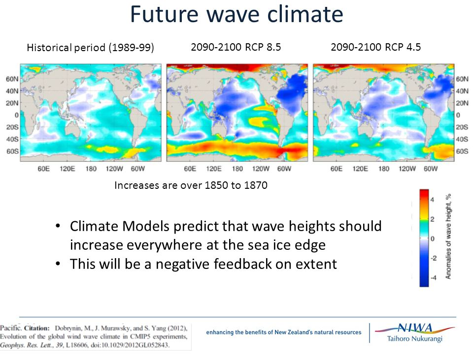 Future wave climate Climate Models predict that wave heights should increase everywhere at the sea ice edge This will be a negative feedback on extent Historical period ( ) RCP RCP 4.5 Increases are over 1850 to 1870