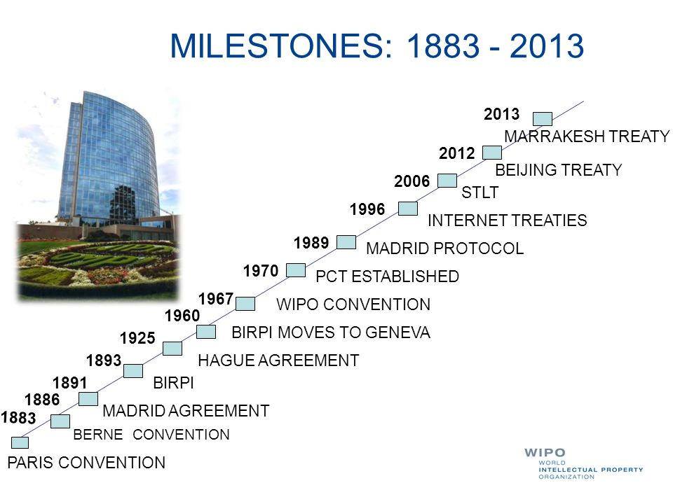 MILESTONES: PARIS CONVENTION BERNE CONVENTION MADRID AGREEMENT BIRPI HAGUE AGREEMENT BIRPI MOVES TO GENEVA WIPO CONVENTION PCT ESTABLISHED MADRID PROTOCOL INTERNET TREATIES STLT BEIJING TREATY 2013 MARRAKESH TREATY