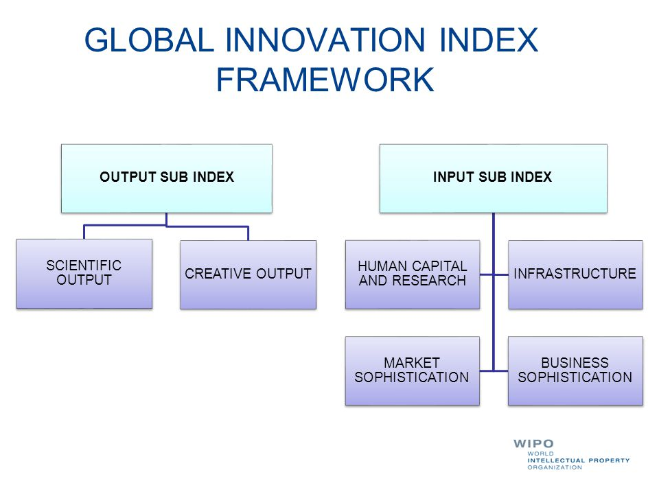 GLOBAL INNOVATION INDEX FRAMEWORK OUTPUT SUB INDEX SCIENTIFIC OUTPUT CREATIVE OUTPUT INPUT SUB INDEX HUMAN CAPITAL AND RESEARCH INFRASTRUCTURE MARKET SOPHISTICATION BUSINESS SOPHISTICATION