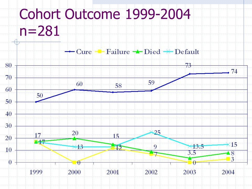 Cohort Outcome 1999-2004 n=281
