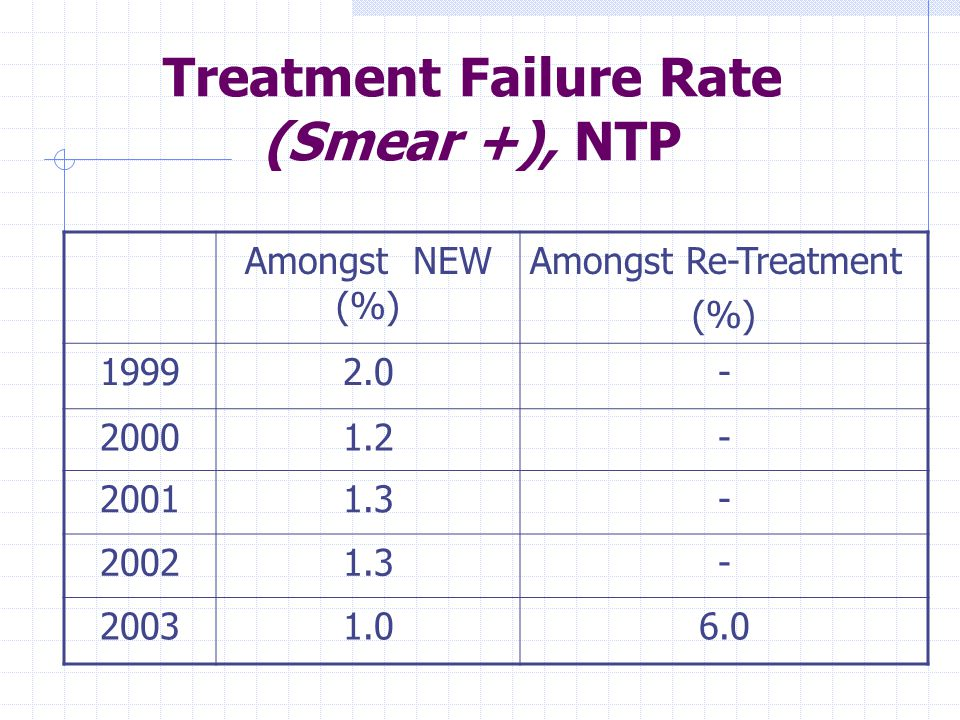 Treatment Failure* Rate (Smear +) DOTS Center at MMC Amongst NEW (%) Amongst Re-Treatment (%) 1999022.2 20004.36.7 200100 2002015.4 2003014.3 * All turned out to be MDR-TB