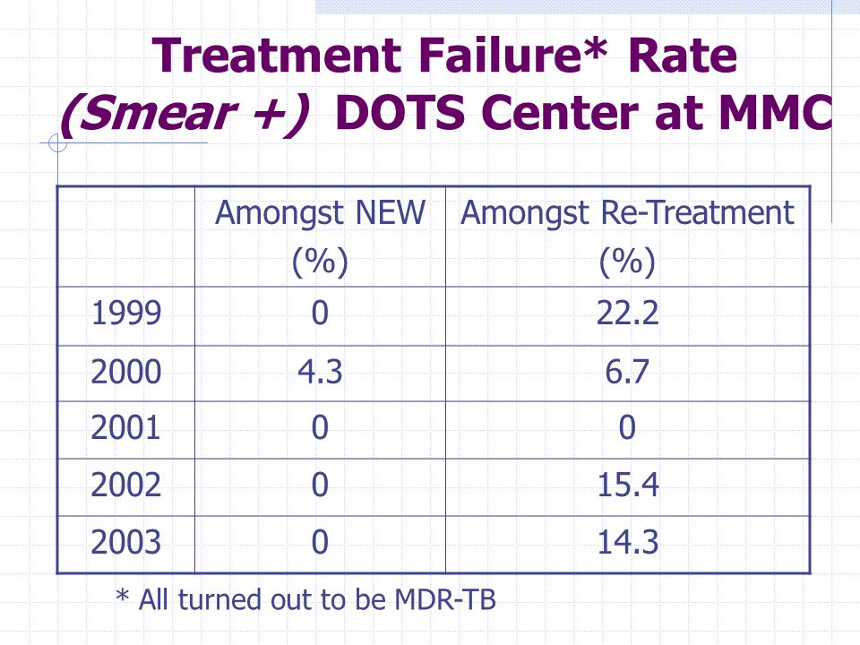 Treatment Failure* Rate (Smear +) DOTS Center at MMC Amongst NEW (%) Amongst Re-Treatment (%) * All turned out to be MDR-TB