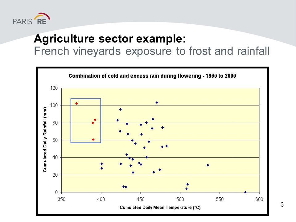 3 Agriculture sector example: French vineyards exposure to frost and rainfall