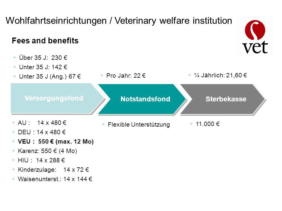 Wohlfahrtseinrichtungen / Veterinary welfare institution Versorgungsfond Notstandsfond Sterbekasse  Über 35 J: 230 €  Unter 35 J: 142 €  Unter 35 J (Ang.) 67 €  AU : 14 x 480 €  DEU : 14 x 480 €  VEU : 550 € (max.