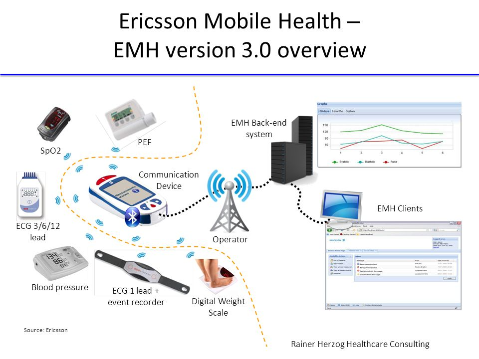Rainer Herzog Healthcare Consulting Ericsson Mobile Health – EMH version 3.0 overview ECG 3/6/12 lead Communication Device PEF SpO2 Blood pressure ECG 1 lead + event recorder Operator EMH Back-end system EMH Clients Digital Weight Scale Source: Ericsson