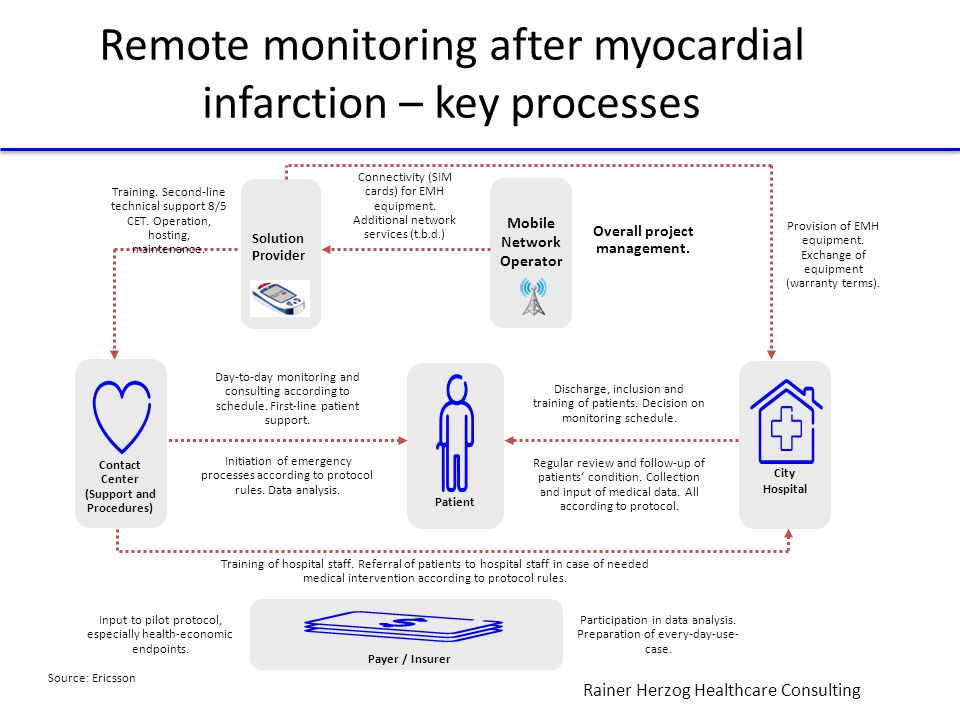 Rainer Herzog Healthcare Consulting Remote monitoring after myocardial infarction – key processes Contact Center (Support and Procedures) City Hospital Patient Payer / Insurer Day-to-day monitoring and consulting according to schedule.