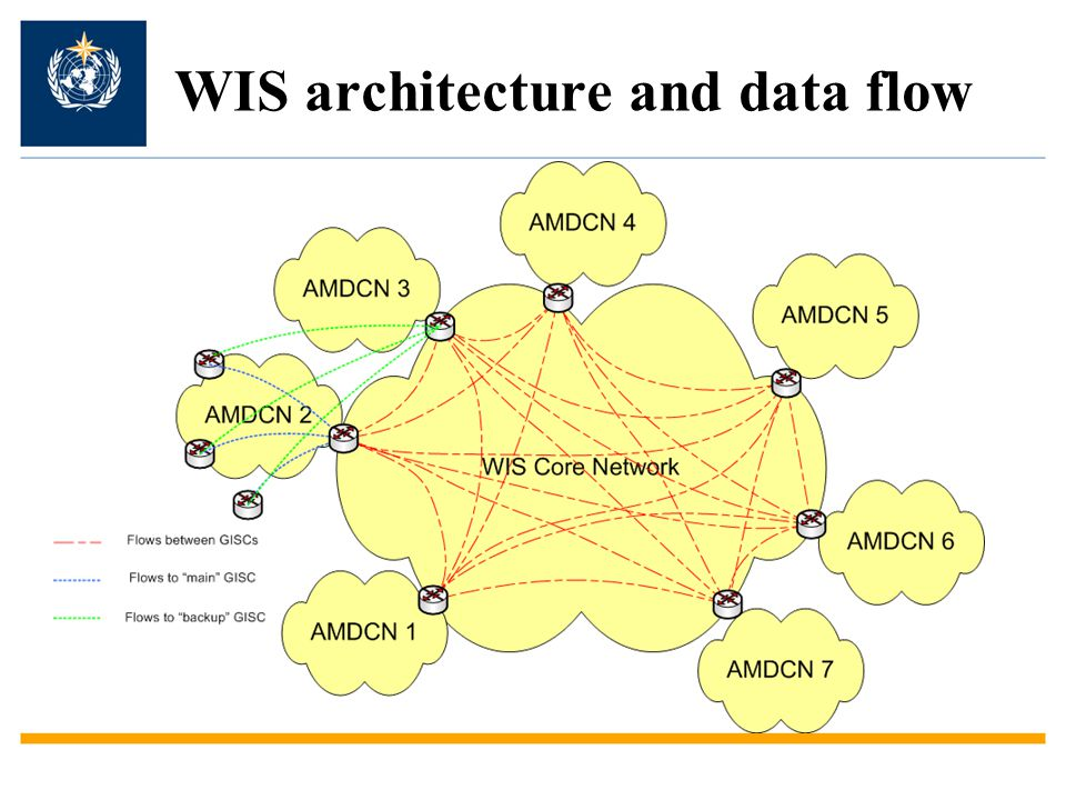 WIS architecture and data flow