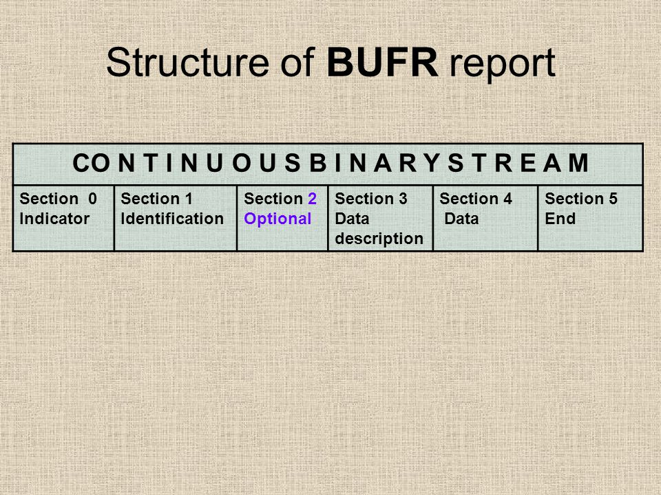 Structure of BUFR report CO N T I N U O U S B I N A R Y S T R E A M Section 0 Indicator Section 1 Identification Section 2 Optional Section 3 Data description Section 4 Data Section 5 End