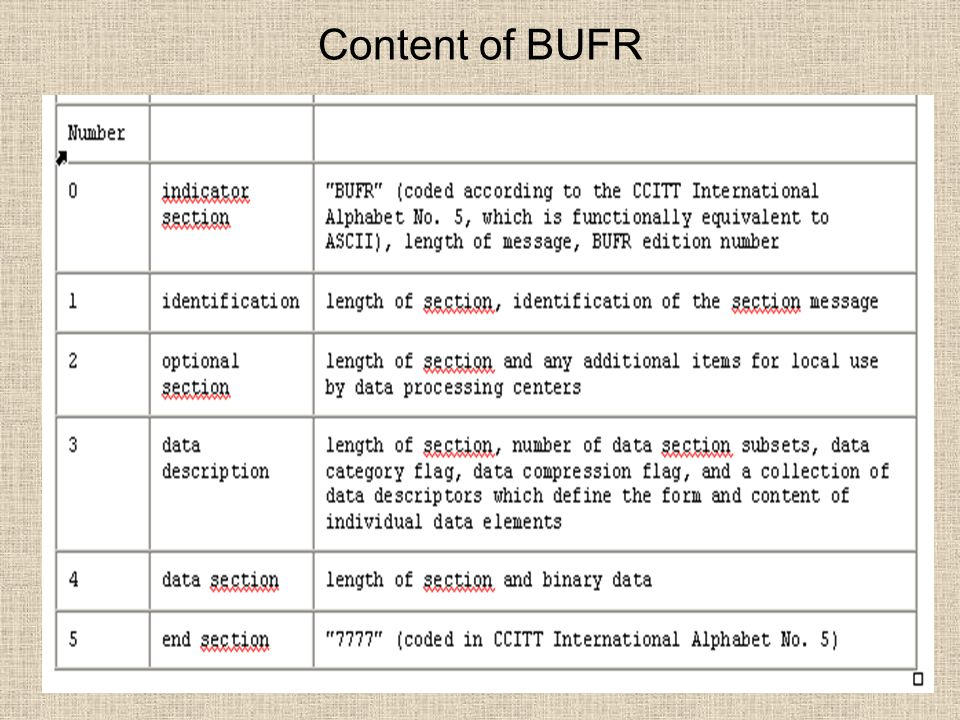 Content of BUFR