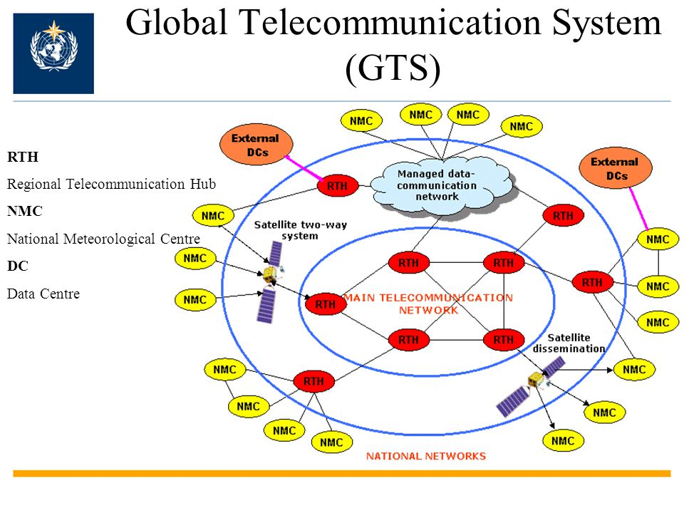 Global Telecommunication System (GTS) RTH Regional Telecommunication Hub NMC National Meteorological Centre DC Data Centre