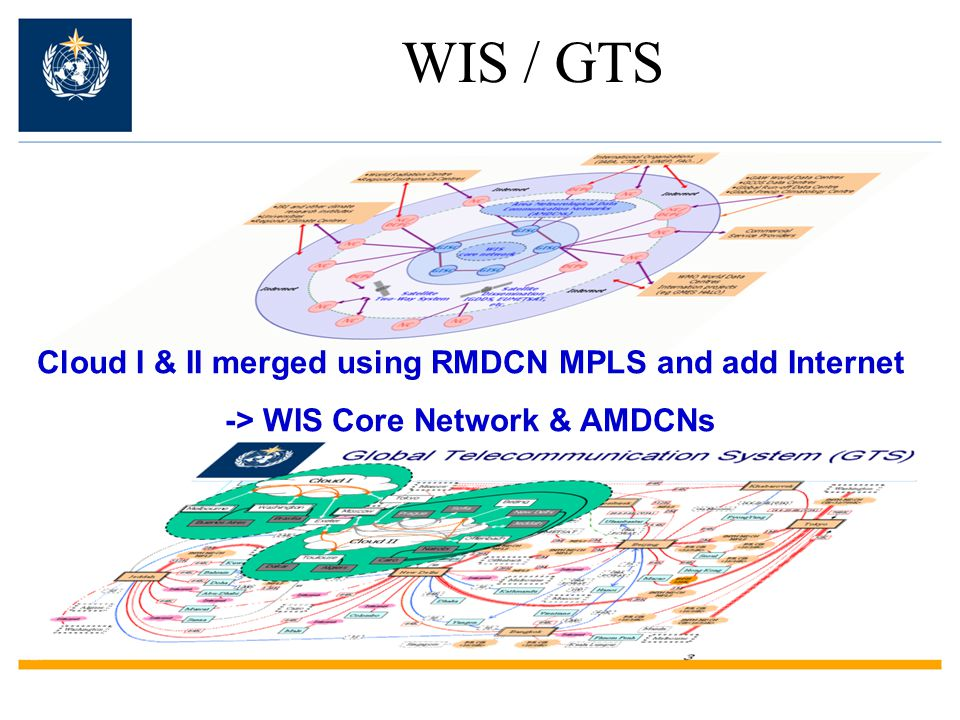 Internationally coordinated network of WMO GOS GDPFS All WMO Programmes Partnerships WIS / GTS