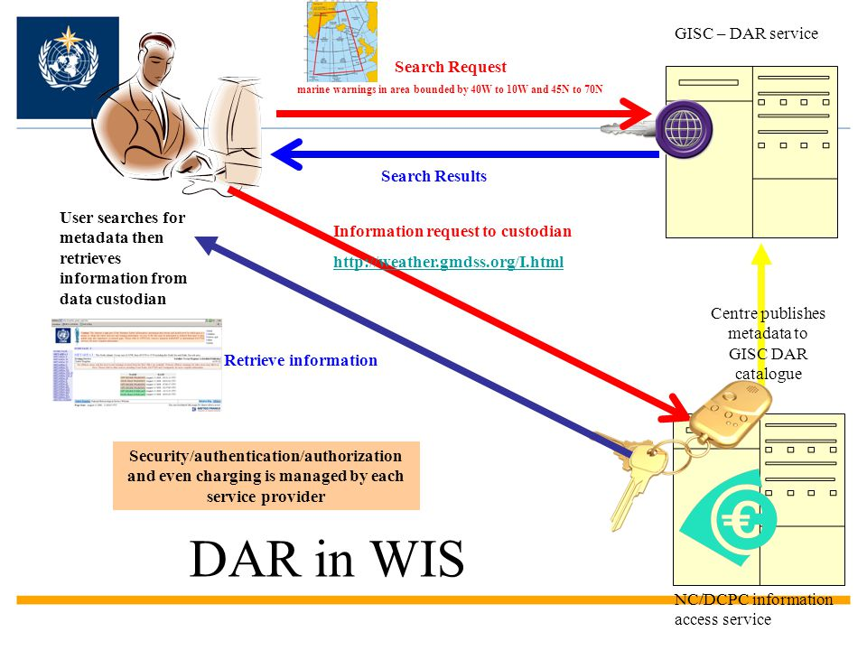 Implementing WIS Build on SOA and interoperability –Note that Metadata is a key standard for registering products and services and enabling DAR –Make the best of access to DAR Liaise with your GISC & RTH on desired data and product representation and formats required by your centres and users Register your centres as DCPCs or NCs.