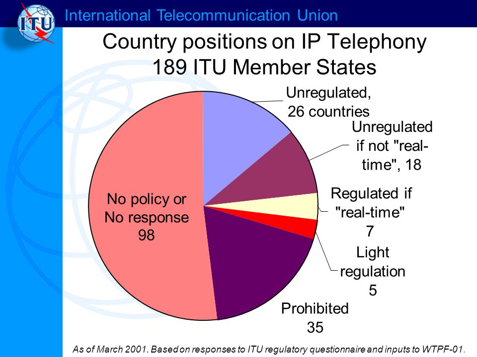 International Telecommunication Union Country positions on IP Telephony 189 ITU Member States As of March 2001. Based on responses to ITU regulatory q