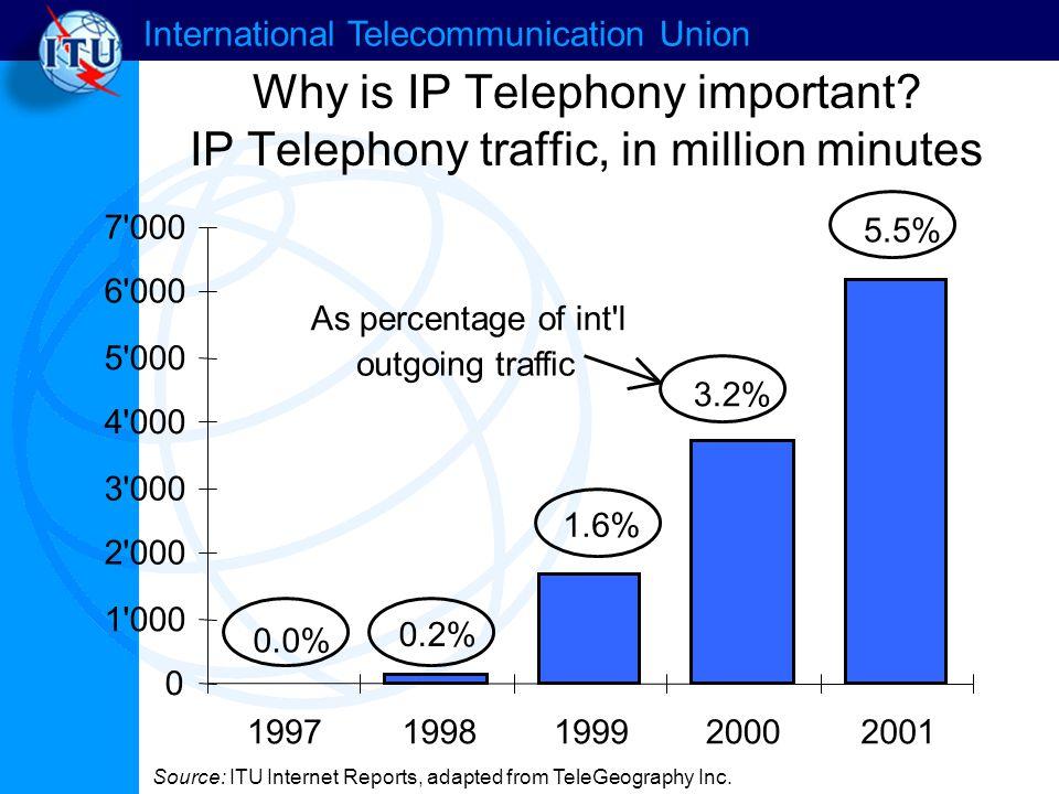 International Telecommunication Union Why is IP Telephony important.