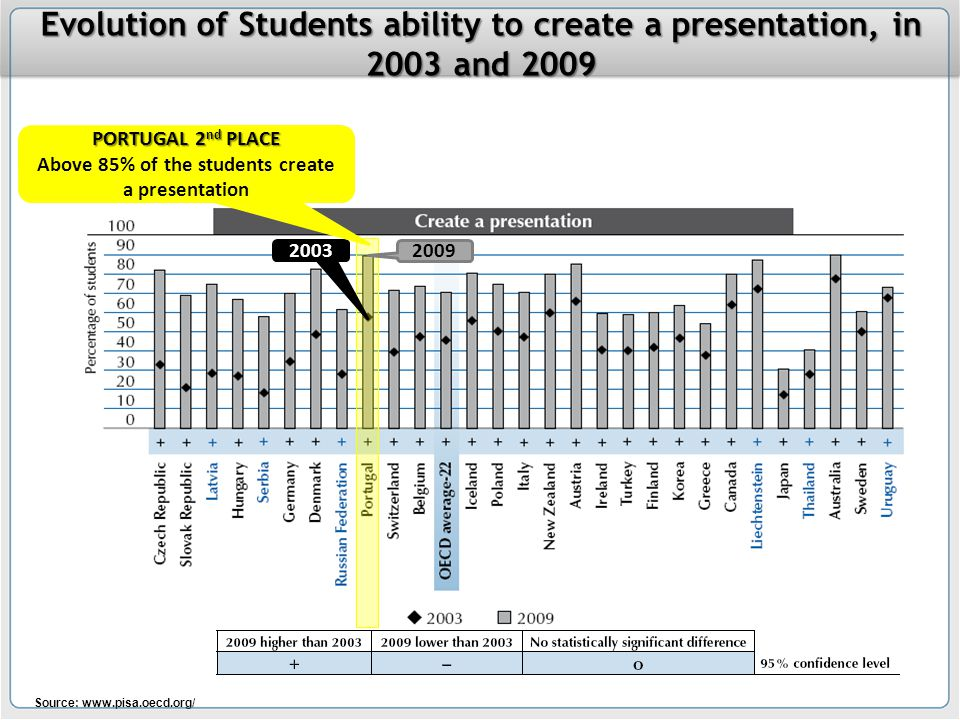 Source: www.pisa.oecd.org/ Evolution of Students ability to create a presentation, in 2003 and 2009 2009 2003 PORTUGAL 2 nd PLACE Above 85% of the students create a presentation